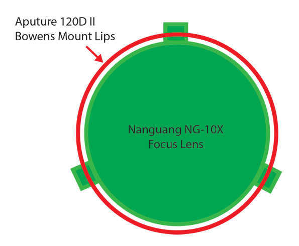 Nanguang NG-10X Focus Lens hack
