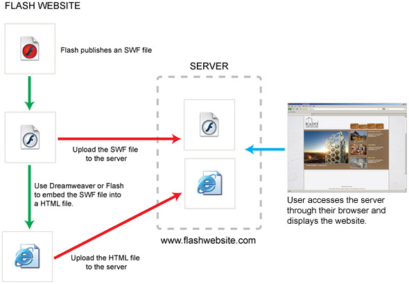 Flash Website Diagram