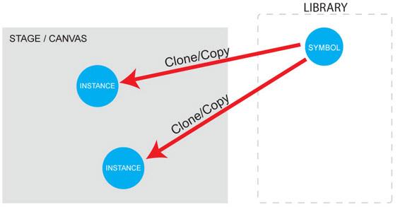 Flash symbols explained diagram 2