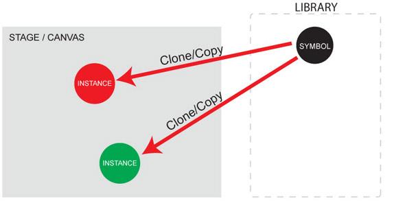 Flash symbols explained diagram 3